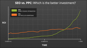 SEO vs. PPC - which is better investment