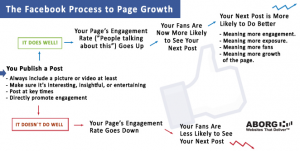 how-to-grow-facebook-page-process